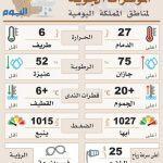 عاجل : أنباء عن حريق في الثانوية السعودية بالمنيزلة