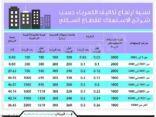 «السعودية للكهرباء» تبدأ حساب استهلاك المشتركين وفق التعريفة الجديدة.. اليوم