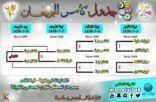 إنطلاق دورة كأس المهرجان في الخامس من رجب